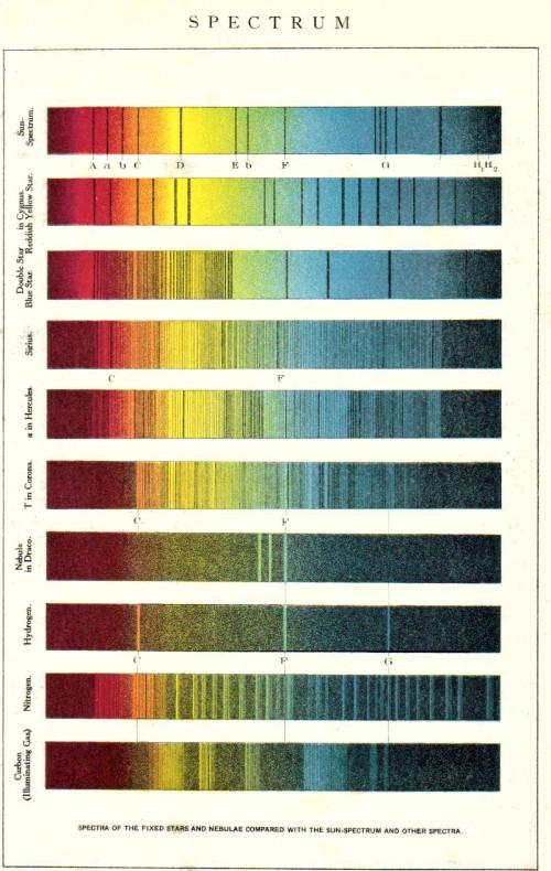 Spektren von Sternen und ihre Spektrallinien (Bild: New International Encyclopaedia, Public Domain)