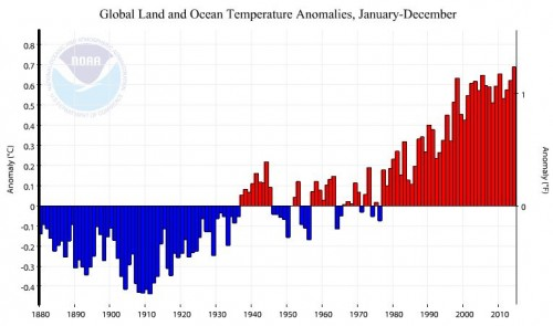 Abweichung der jährlichen Durchschnittstemperatur vom Mittelwert (Bild: NOAA/NCDC)