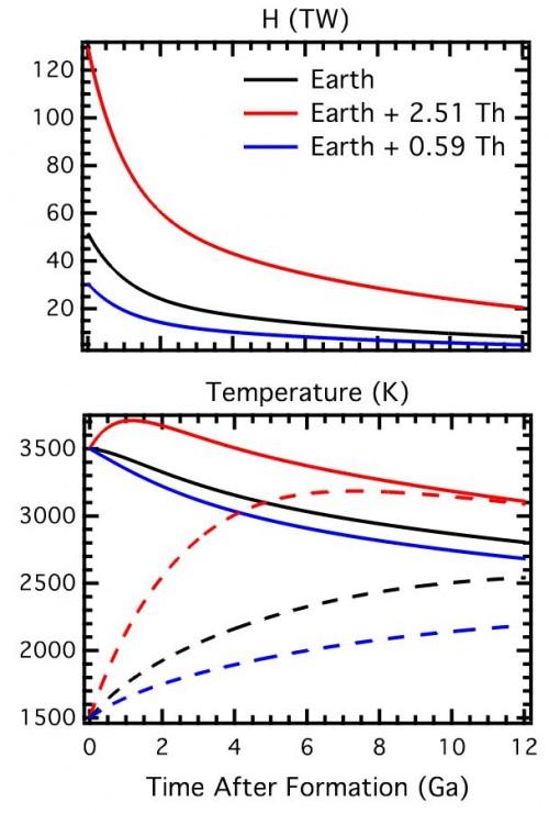 Bild: Unterborn et al, 2015