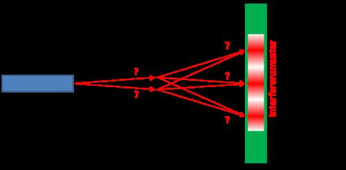 [2] Doppelspalt