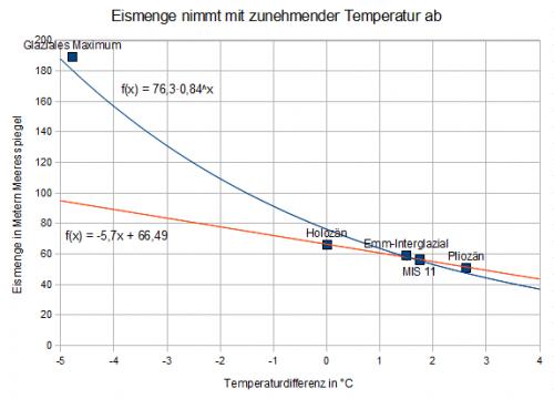 In diesem Diagramm sind die Eismengen bei verschiedenen Temperaturen dargestellt. Die Punkte sind: Holozän, Mittel der letzten Jahrtausende; Emm-Interglazial vor 125000 Jahren; Marine Isotopic Stage (MIS) 11 vor 405000 Jahren; Pliozän vor 3 Millionen Jahren. Die Ausgleichsgerade hat einen Anstieg von -5,7 m/°C für die Eismenge (rot) bzw. +5,7 m/°C für den Meeresspiegel. Ein größerer Anstieg ergibt sich, wenn man das Maximum der letzten Eiszeit vor 20000 Jahren mit berücksichtigt (blau)