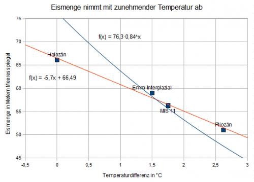 Ausschnitt von obigem Diagramm. Ohne das letzte glaziale Maximum.