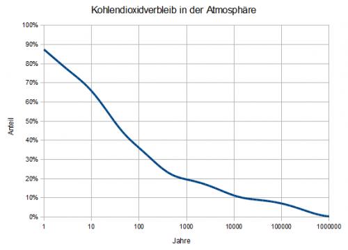Bildunterschrift: Anteil des Kohlendioxids, der nach gewisser Zeit noch in der Atmosphäre ist. Man beachte den logarithmischen Maßstab der Zeitachse. Er ist auch abhängig von der ausgestoßenen Menge.