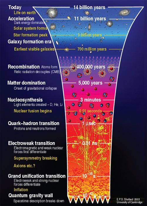 Zeitleiste des Urknalls (Bild: Courtesy NASA/JPL Caltech, E.P.S. Shellard, 2003)