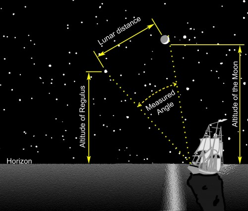 Die Methode der Monddistanzen (Bild: Michael Daly, CC-BY-SA 4.0)