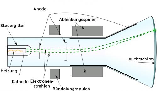 """""""Cathode ray tube de"""" von FischX,Interiot, Raster:Theresa Knott – Diese Datei wurde von diesem Werk abgeleitet: Cathode ray tube diagram-en.svg. Lizenziert unter CC BY-SA 3.0 über Wikimedia Commons"""