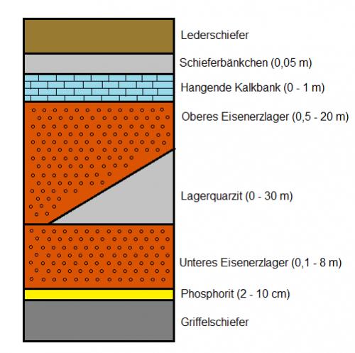 Schichtenfolge der Schmiedefeld-Formation (eigenes Werk)