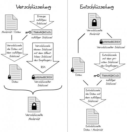 Verschlüsselung: Wie sie funktioniert und wie man sie anwendet