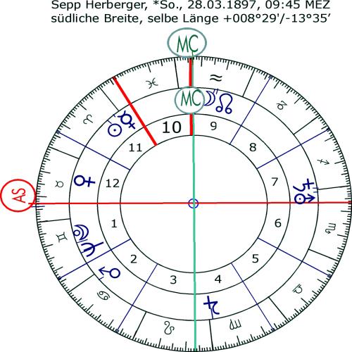 Horoskop von Sepp Herberger mit Sternzeichen und Häusern (Bild: Public Domain)