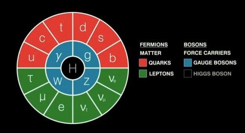 Die bisher bekannten Teilchen im Standardmodell der Teilchenphysik (Bild: Duncan Hull, CC-BY 2.0)