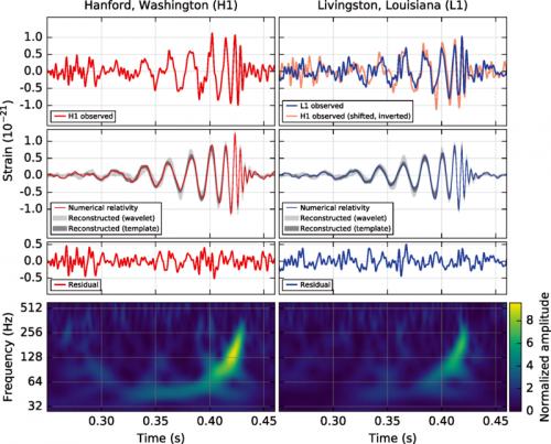 Genau so wie vorhergesagt: Die Erste direkte Beobachtung von Gravitationswellen mit dem LIGO-Interferometer (Bild: Abbott et al, 2016, CC-BY 3.0)