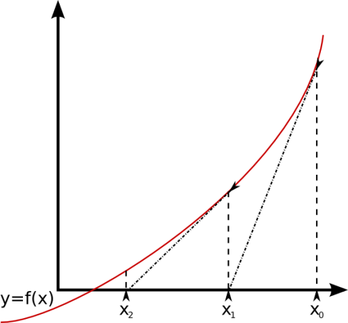 Ne Linie statt ner Kurve. Kann man machen - zumindest beim Newton-Verfahren (Bild: gemeinfrei)
