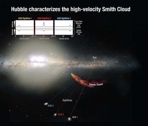 Metallizitätsbestimmung bei Smiths Wolke (Bild: NASA, ESA, A. Feild/A. Fox (STScI))