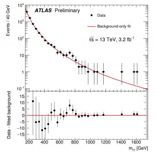 ATLAS-Messungen aus dem Dezember 2015: Die rote Linie gibt die Vorhersage des Standardmodells an; die schwarzen Punkte die tatsächlichen Messungen. Ein kleiner Unterschied ist sichtbar (Bild: ATLAS-CONF-2015-081)