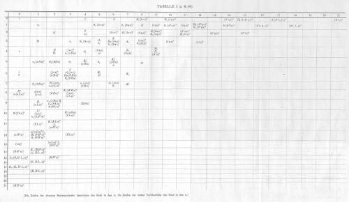 Ausschnitt aus Noethers Arbeit (Bild: gemeinfrei)