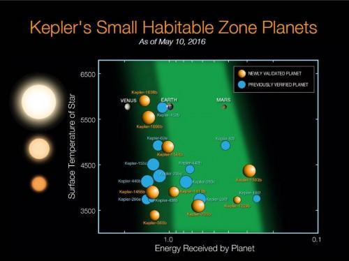 Bild: NASA Ames/N. Batalha and W. Stenzel