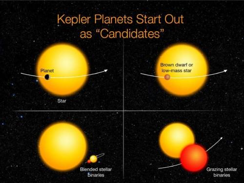 Dinge die erscheinen wie Planeten aber keine sind (bis auf den Planeten oben links natürlich) (Bild: NASA Ames/W.Stenzel)