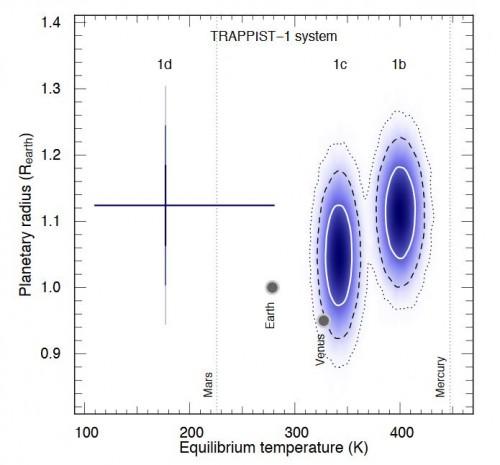 Zusammenhang zwischen Gleichgewichtstemperatur und Planetenradius bei den Planeten des TRAPPIST-1-Systems und den inneren Planeten unseres Sonnensystems. Die Werte für die drei TRAPPIST-1-Planeten sind ungenau bekannt und liegen irgendwo in den markierten Bereichen (Bild: Gillon et al, 2016, Seite 39)