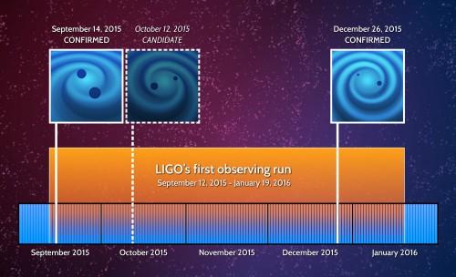 LIGOs Entdeckungen (Bild: LIGO)