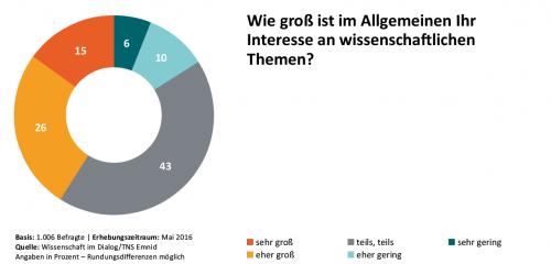 Wissenschaft im Dialog/TNS Emnid, CC BY-ND 4.0