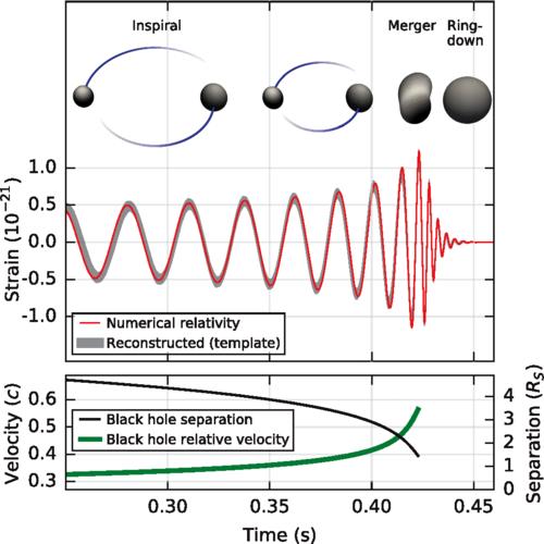 aus B. P. Abbott et al. (LIGO Scientific Collaboration and Virgo Collaboration) Phys. Rev. Lett. 116, 061102 – Published 11 February 2016  Creative Commons Attribution 3.0 License