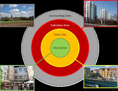 Das 3-Zonen-Modell mit Darstellungen von typischen Stadtvierteln am Beispiel von Berlin. Lizenz: Eigene Darstellung. Fotos: siehe Lizenz/Autor unter den jeweiligen Fotos.