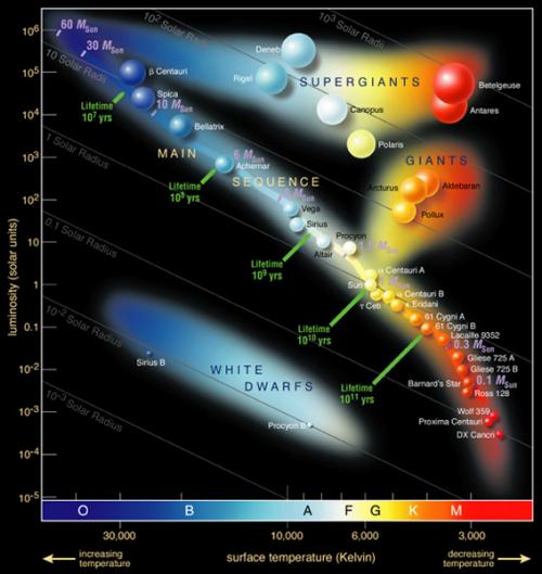 (Hier Bild 1 einfügen, Bildunterschrift: Hertzsprung-Russell-Diagramm, (Bild: ESO)