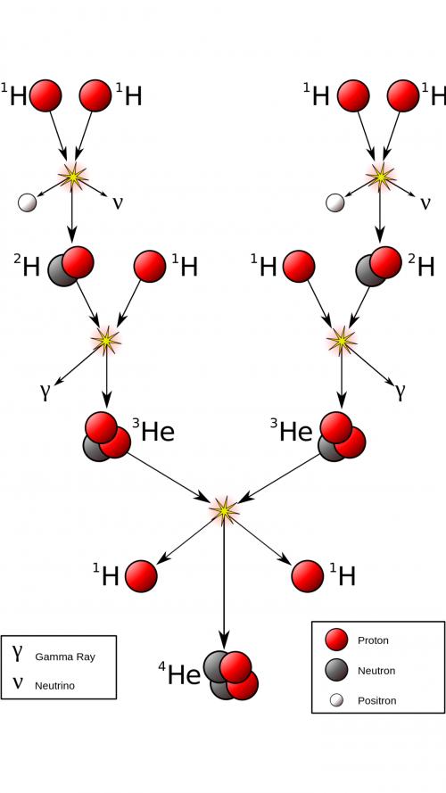 ie Kernfusion im Inneren der Sonne von Wasserstoff zu Helium (hier mit einigen Zwischenschritten dargestellt) Quelle: Borb, https://commons.wikimedia.org/wiki/File:FusionintheSun.svg CC: Creative Commons Attribution-Share Alike 3.0