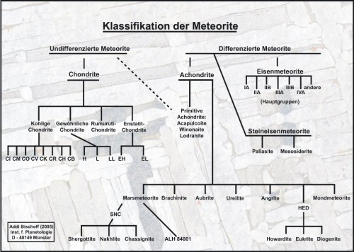 Meteoriten Klassifikation     Quelle: https://www.meteorite-museum.de/files/theme_files/content_images/klassifikation-von-meteoriten.jpg Genehmigung von: Addi Bischoff (2005) Inst. f. Planetologie D - 48149 Münster