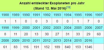 Quelle: Exoplanet.eu