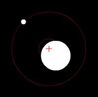 Bild: https://de.wikipedia.org/wiki/Exoplanet#/media/File:Orbit3.gif Dieses Werk wurde von seinem Urheber Zhatt als gemeinfrei veröffentlicht. Dies gilt weltweit.