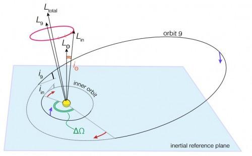 Ein ferner Planet auf geneigter Bahn kann die Sonne (ein wenig!) kippen... (Bild: Bailey et al, 2016)