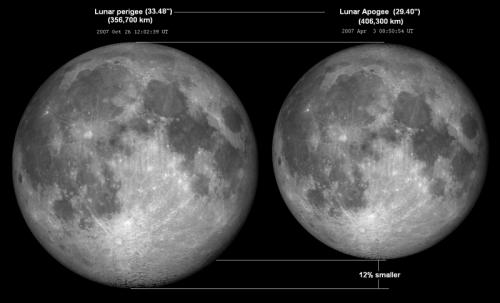 Die Größe des Mondes im erdnächsten und erdfernsten Punkt (Bild: Tomruen, CC-BY-SA 3.0)