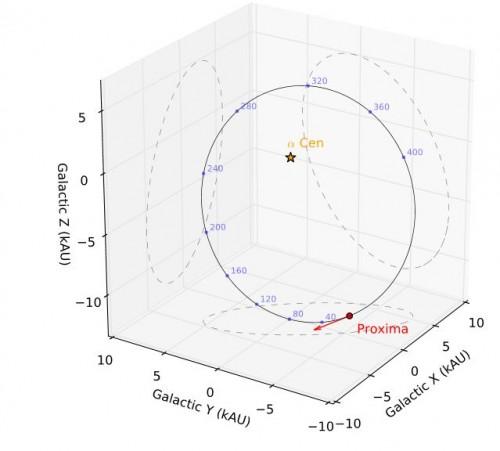 Die Umlaufbahn von Proxima um Alpha Centauri. Der Pfeil zeigt die aktuelle Position und Bewegungsrichtung an; die blauen Punkte die zukünftige Position in Abständen von 40.000 Jahren (Bild: Kervella & Thévenin, 2016)