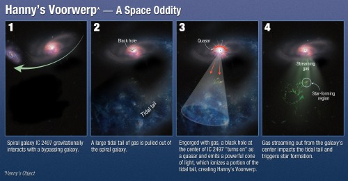 So funktioniert Hanny's Voorwerp (Bild: NASA, ESA, and A. Feild (STScI))
