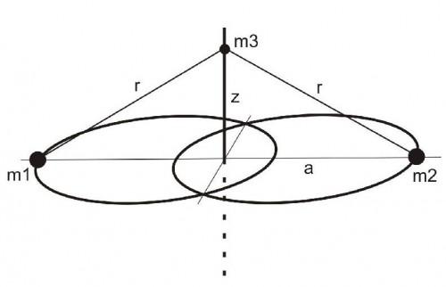 Konfiguration des Sitnikov-Systems