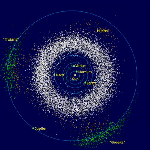 Die Asteroiden des inneren Sonnensystems - in grün die beiden Gruppen der Trojaner (Bild: Public Domain)