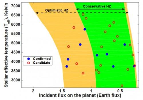 Ungefähr erdgroße Planeten(kandidaten) in der optimistischen (orange) und konservativen (grünen) habitablen Zone ihrer Sterne (Bild: Kane et al, 2016)