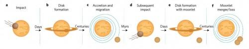 Modell der Mondentstehung nach Rufu et al (Rufu et al 2017)