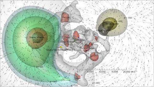 Sieht mysteriös aus, ists aber gar nicht so sehr: Die Bewegung der Galaxienhaufen in unserer Nachbarschaft (Bild: Hoffman et al, 2017)