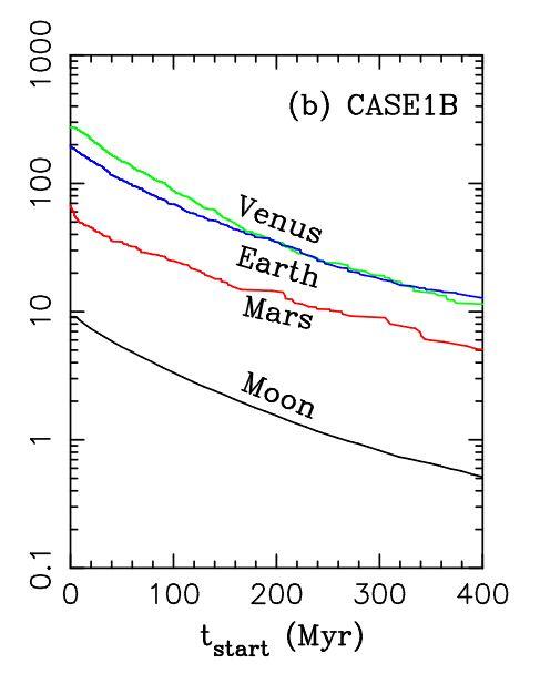 Bild: Nesvorný et al, 2016