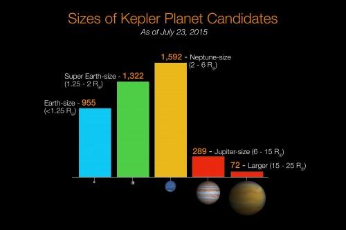 Exoplaneten gibt es in allen Variationen (Bild: NASA Ames/W. Stenzel)