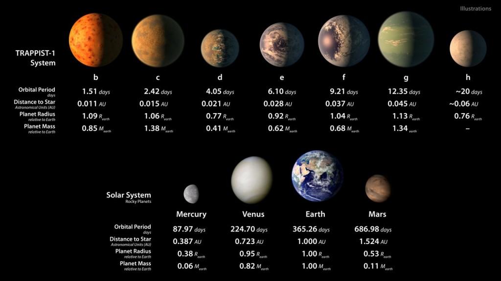 Vergleich der Planeten von Trappist-1 mit den inneren Planeten  unseres Sonnensystems (Bild: NASA)