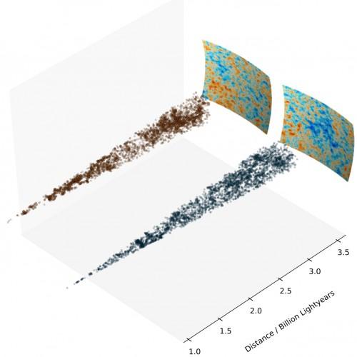Verteilung der Galaxien in Blickrichtung des kalten Flecks (unten) und an einem Vergleichspunkt (oben). (Bild: Durham University)