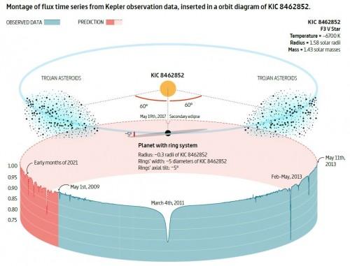 Das Trojaner-Ring-Modell der spanischen Astronomen (Bild: Ballesteros et al, 2017)