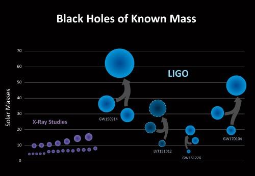Von LIGO studierte schwarze Löcher (blau) und vorher mit anderen Methoden untersuchte Löcher (violett) (Bild: IGO/Caltech/MIT/Sonoma State (Aurore Simonnet))