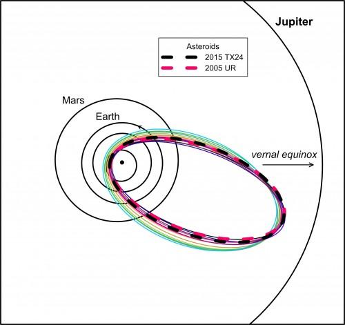 2D-Projektion der Umlaufbahnen der neue entdeckten Tauriden-Gruppe und der beiden zugehörigen Asteroiden (Bild: Spurný et al, 2017)