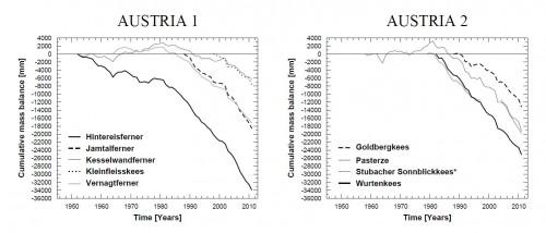 Gletscherschwund in Österreich (Bild: Glacier Mass Balance Bulletin 12)
