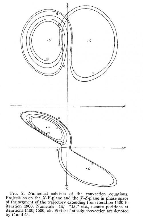 Das erste Bild der chaotischen Seltsamkeit  (Lorenz, 1963)