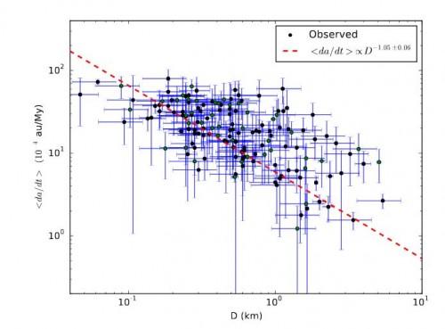 Zusammenhang zwischen Driftrate und Asteroidendurchmesser (Bild: Greenberg et al, 2017)